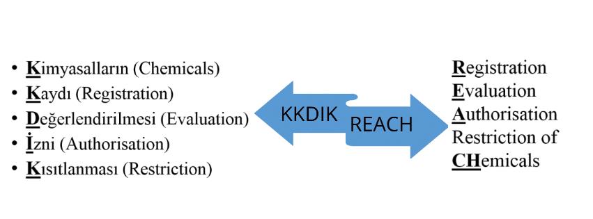 kkdik KKDIK is an acronym in the Turkish language for registration evaluatio authorization and restriction of chemicals