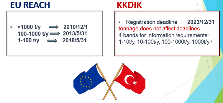 Registration requirements differs from EU REACH