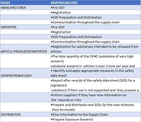 Roles & Obligations regarding to KKDIK Regulation